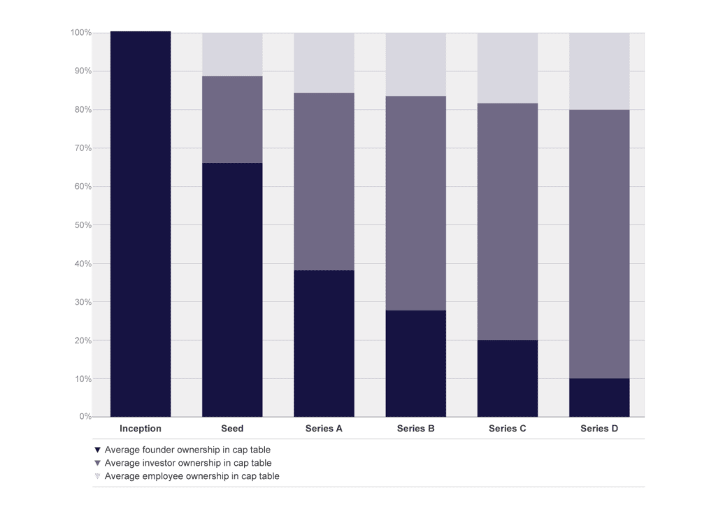 Image of average founder, investor and employee ownership in cap table across 73 portfolio companies.