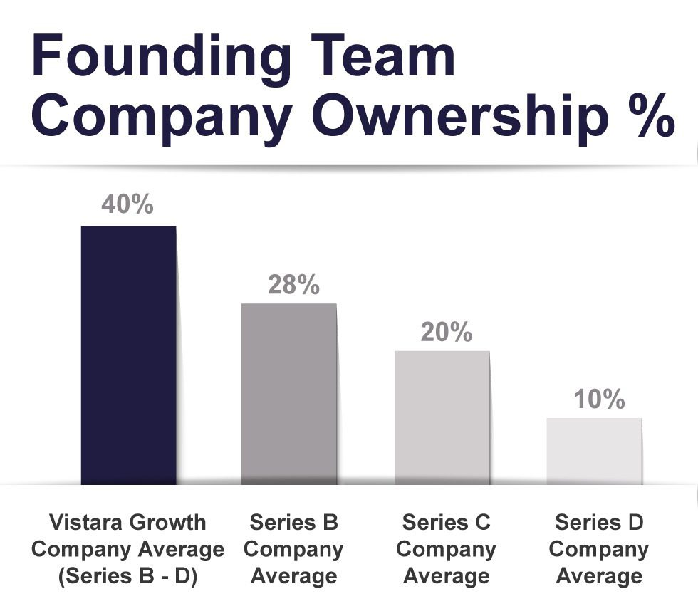 Chart comparing Vistara Capital porftolio companies versus other Series event Founding Team Company Ownership percentages.