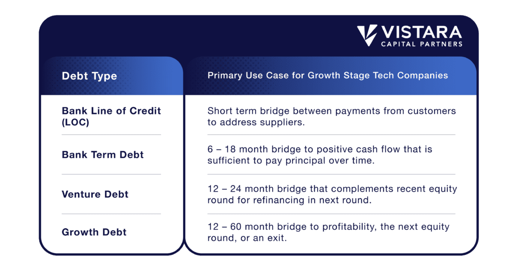 Table image showing types of debt and capital that best addresses use cases for growth stage technology companies.